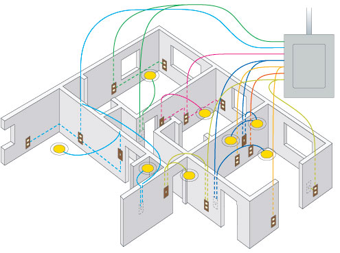 Wiring and circuits browning electrical service for Household electrical wiring design